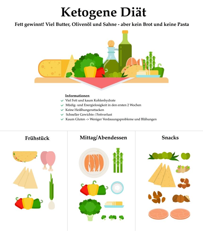 Wöchentliches Cardapio gibt ketogene Diät