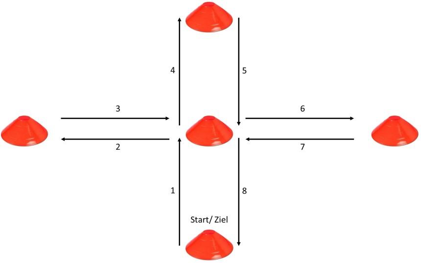 Fussball-Drills-Kreuzdrills